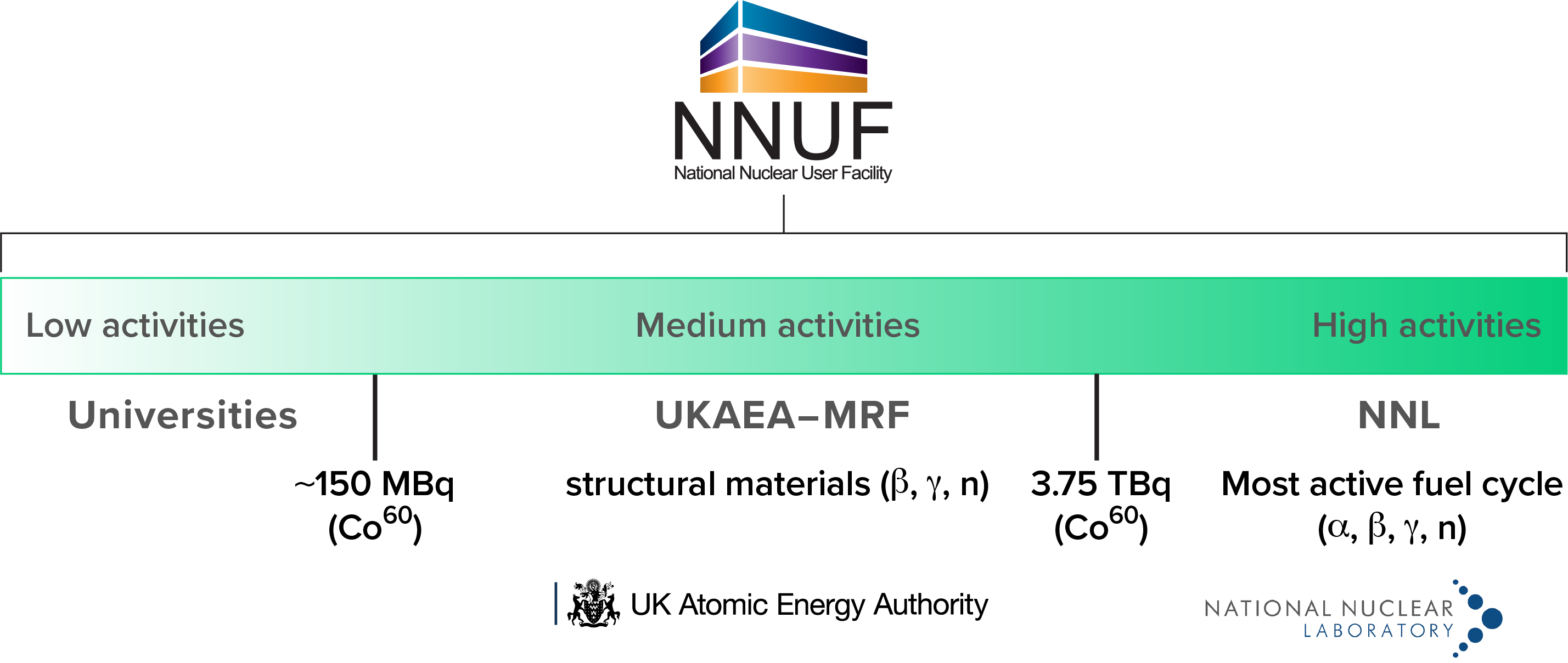 Diagram of UK nuclear materials research facilities
