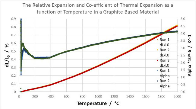Expansion of a graphite based material heated up to 2000°C at 15°C/min with 3 repeats.